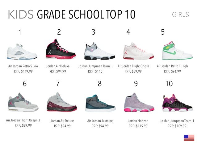 low priced 70384 27d79 Kids Footwear Trend Report 2016