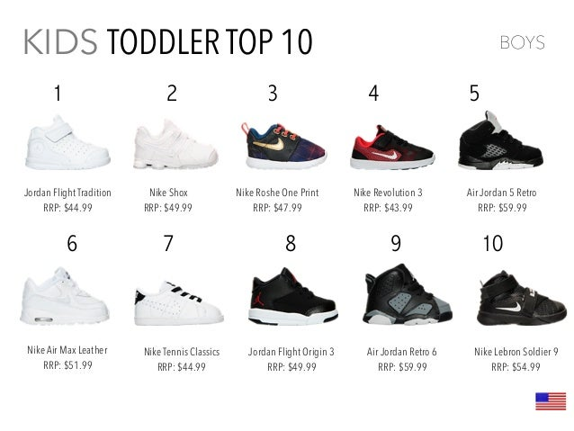 cee7142c939 Kids Footwear Trend Report 2016