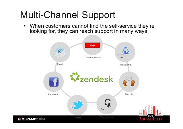 Multi Channel Customer Interaction Meeting Your Customers