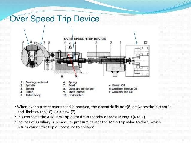 Steam Turbine Turbine Interlocks For KWU Turbine