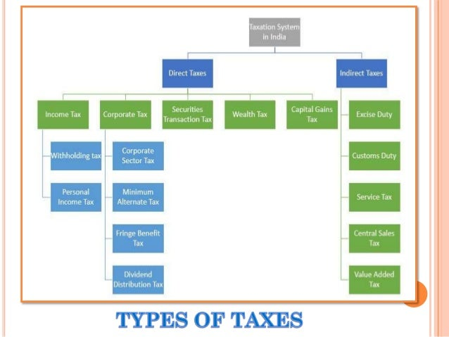 Taxation in the United States