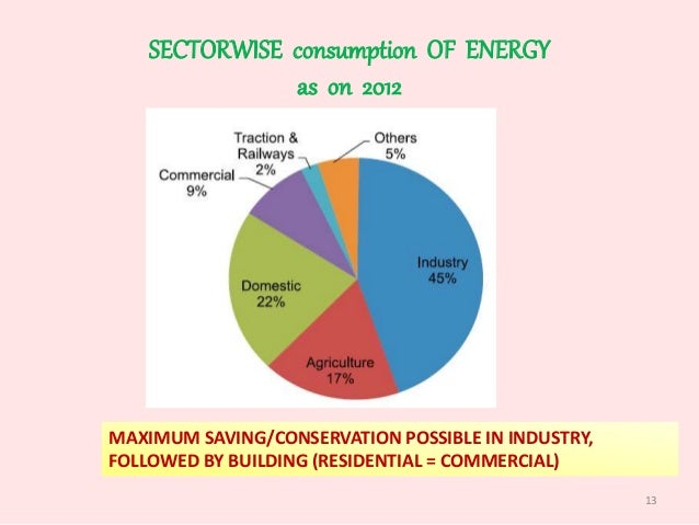 Analyzing The Importance Of Energy Efficiency Construction Essay