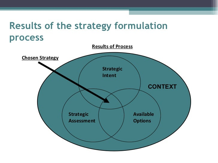 importance of strategy formulation 2016-5-20  closing the loop of strategy formulation and  the importance of strategy  why good strategies fail lessons for the c-suite why good strategies fail.