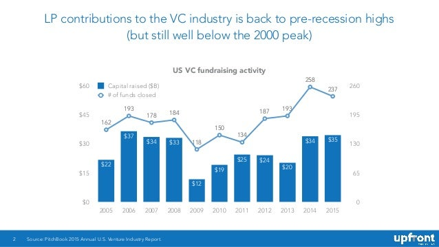 LP contributions to the VC industry is back to pre-recession highs (but still well below the 2000 peak) 2 US VC fundraisin...