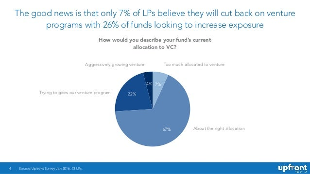The good news is that only 7% of LPs believe they will cut back on venture programs with 26% of funds looking to increase ...
