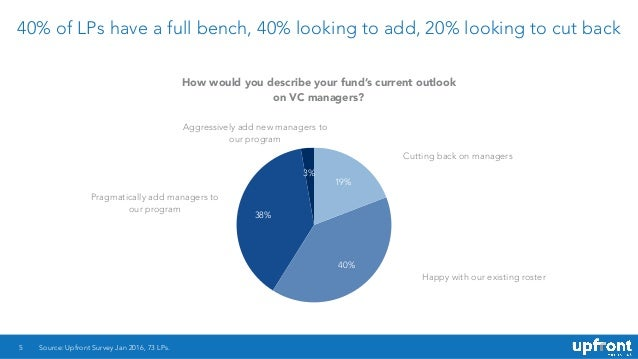 40% of LPs have a full bench, 40% looking to add, 20% looking to cut back 5 3% 38% 40% 19% Source: Upfront Survey Jan 2016...