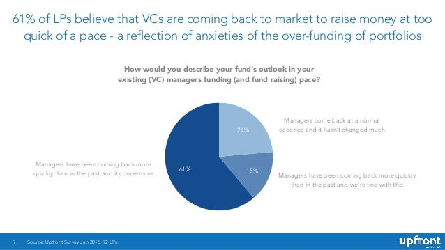 61% of LPs believe that VCs are coming back to market to raise money at too quick of a pace - a reflection of anxieties of...