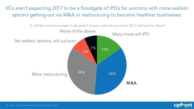 10 VCs aren't expecting 2017 to be a floodgate of IPOs for unicorns with more realistic options getting out via M&A or res...