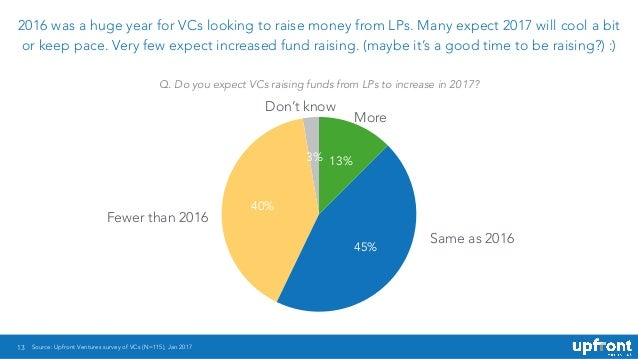 13 2016 was a huge year for VCs looking to raise money from LPs. Many expect 2017 will cool a bit or keep pace. Very few e...