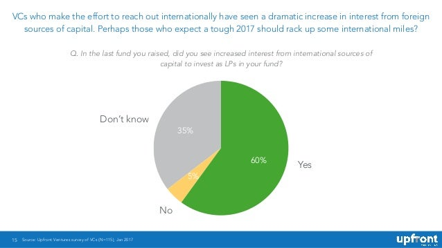 15 VCs who make the effort to reach out internationally have seen a dramatic increase in interest from foreign sources of ...