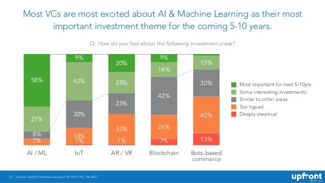 17 Most VCs are most excited about AI & Machine Learning as their most important investment theme for the coming 5-10 year...