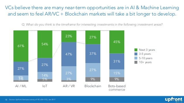 18 VCs believe there are many near-term opportunities are in AI & Machine Learning and seem to feel AR/VC + Blockchain mar...