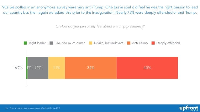 20 VCs we polled in an anonymous survey were very anti-Trump. One brave soul did feel he was the right person to lead our ...