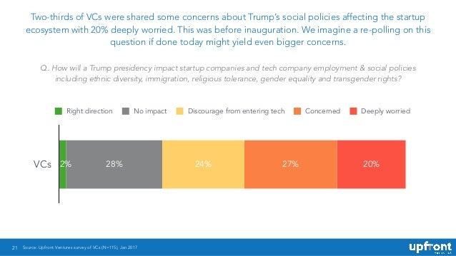 21 Two-thirds of VCs were shared some concerns about Trump's social policies affecting the startup ecosystem with 20% deep...