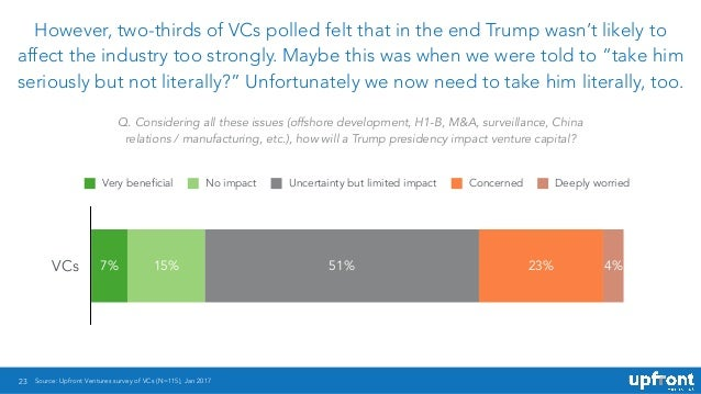 23 However, two-thirds of VCs polled felt that in the end Trump wasn't likely to affect the industry too strongly. Maybe t...