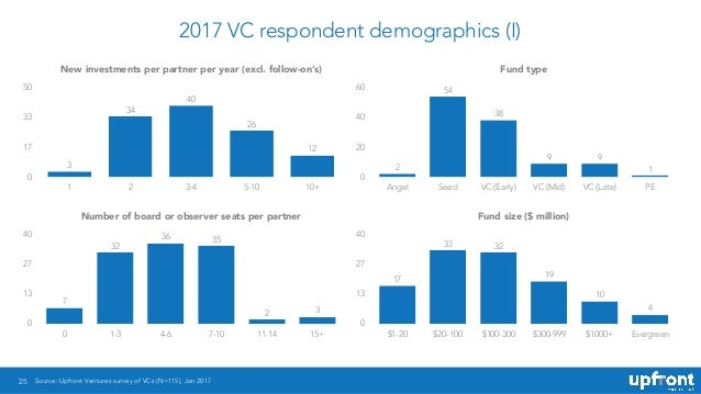2017 VC respondent demographics (I) 25 Fund type 0 20 40 60 Angel Seed VC (Early) VC (Mid) VC (Late) PE 1 99 38 54 2 Fund ...