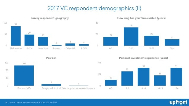 2017 VC respondent demographics (II) 26 Survey respondent geography 0 30 60 SF/Bay Area SoCal New York Boston Other US ROW...