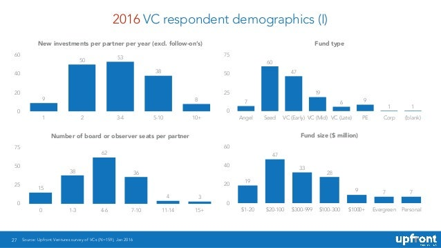 2016 VC respondent demographics (I) 27 New investments per partner per year (excl. follow-on's) 0 20 40 60 1 2 3-4 5-10 10...