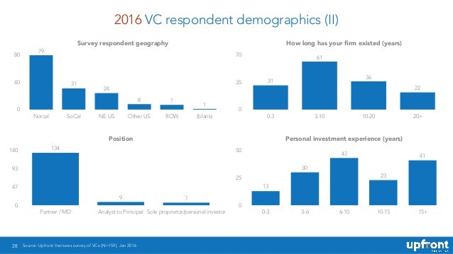 2016 VC respondent demographics (II) 28 Source: Upfront Ventures survey of VCs (N=159), Jan 2016 Survey respondent geograp...