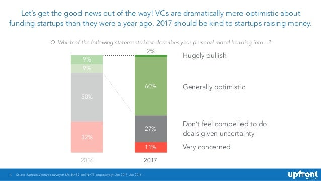 3 Let's get the good news out of the way! VCs are dramatically more optimistic about funding startups than they were a yea...