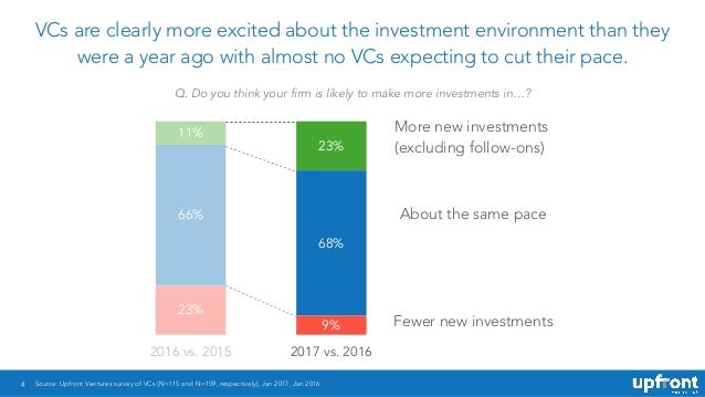 4 VCs are clearly more excited about the investment environment than they were a year ago with almost no VCs expecting to ...