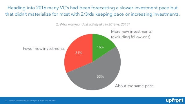 6 Heading into 2016 many VC's had been forecasting a slower investment pace but that didn't materialize for most with 2/3r...