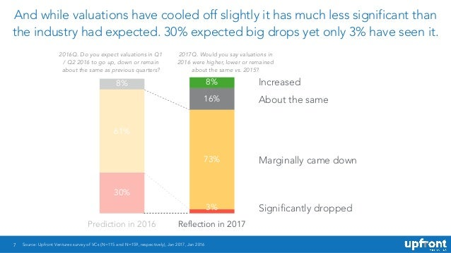 7 And while valuations have cooled off slightly it has much less significant than the industry had expected. 30% expected ...