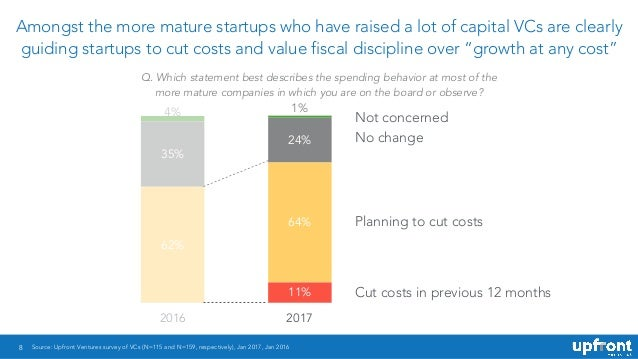 8 Amongst the more mature startups who have raised a lot of capital VCs are clearly guiding startups to cut costs and valu...