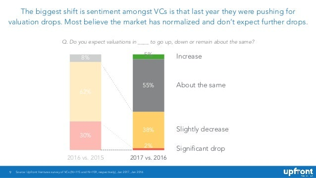 9 The biggest shift is sentiment amongst VCs is that last year they were pushing for valuation drops. Most believe the mar...