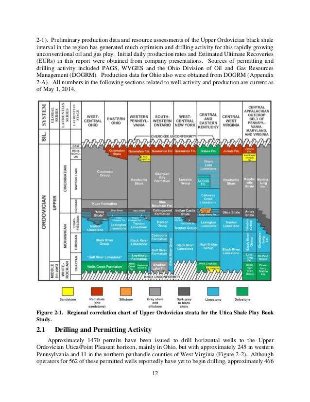 Study estimates Utica shale holds gigantic amount of ...