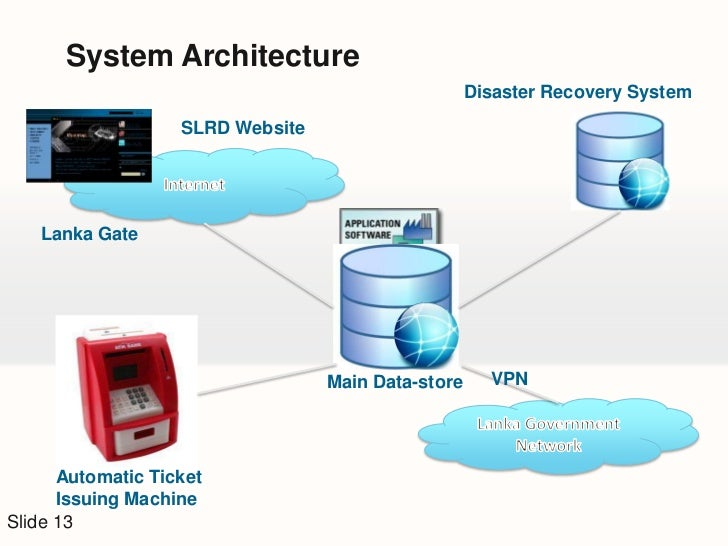 Marvelous Agile Unified Process Change Requirements Of StakeholdersSlide 12; 13.  System Architecture ...
