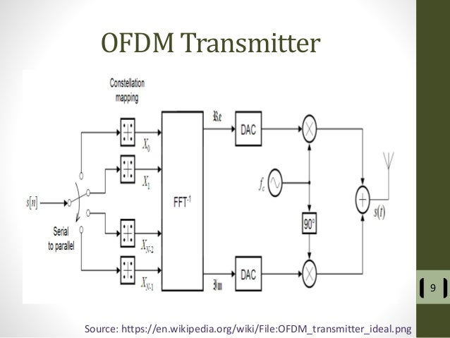 dsp ofdm modulator project Keywords- communication system, dsp,  ofdm modulator for ieee  80212-2005 reconfigurable computing and  form complete ofdm circuit.