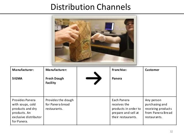 cambell s soup distribution channels Campbell soup fortifies snacks division,  in fact, the deal is likely to speed up campbell soup's access to faster-growing distribution channels,.