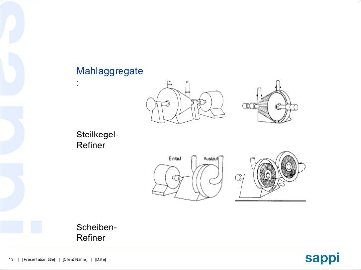 Mahlaggregate: Steilkegel-Refiner Scheiben-Refiner
