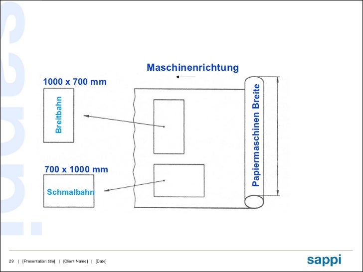 Maschinenrichtung Papiermaschinen Breite 1000 x 700 mm 700 x 1000 mm Breitbahn Schmalbahn