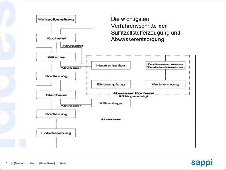 Die wichtigsten Verfahrensschritte der Sulfitzellstofferzeugung und Abwasserentsorgung
