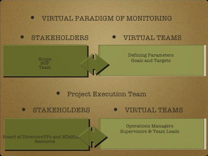 Scope SOP Team <ul><li>Defining Parameters </li></ul><ul><li>Goals and Targets </li></ul><ul><li>VIRTUAL PARADIGM OF MONIT...