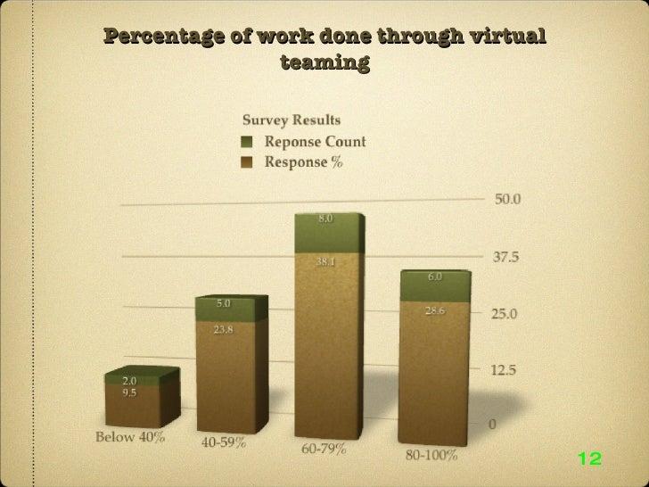 Percentage of work done through virtual teaming 12