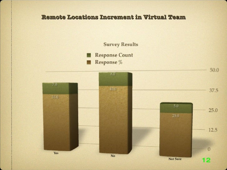 Remote Locations Increment in Virtual Team 12