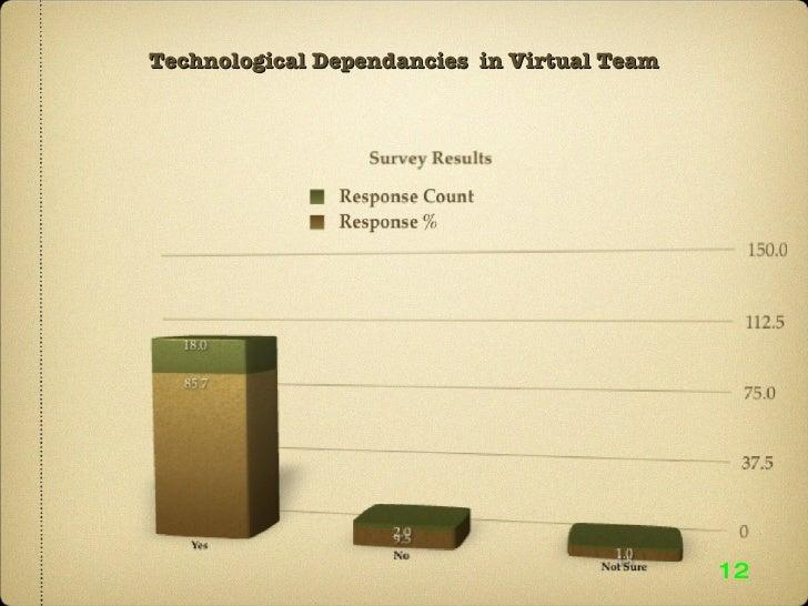 Technological Dependancies  in Virtual Team 12