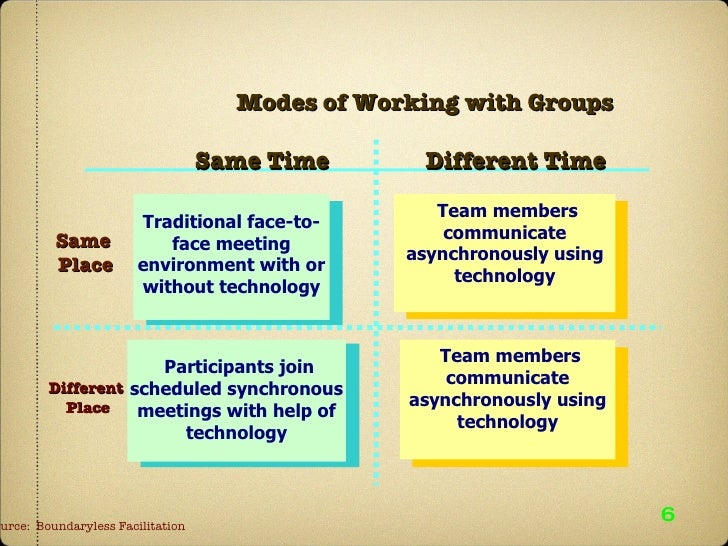 6 Modes of Working with Groups Same Time   Different Time Same  Place       Different Place     Source:  Boundar...