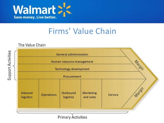 walmart management analysis What is the 'management discussion and analysis - md&a' management discussion and analysis (md&a) is the section of a company's annual report in which management provides an overview of the previous year's operations and how the company performed financially management also discusses the upcoming.