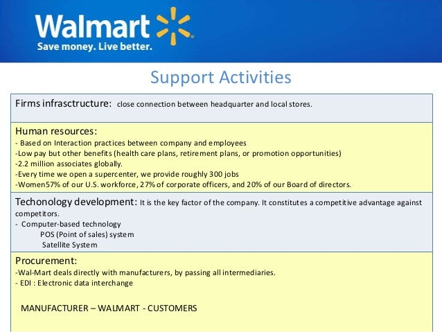 human resources practices at wal mart analysis Human resources best practices include setting expectations, providing feedback, keeping up with technology, being flexible and staying consistent.