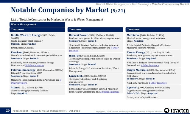 Tracxn - Waste & Water Management Startup Landscape