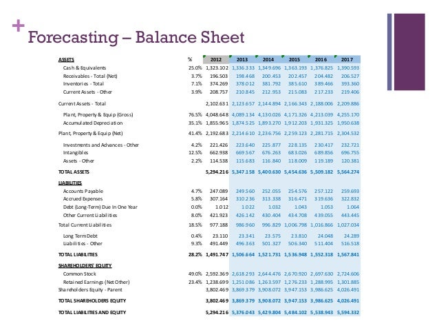 Whole Foods Gross Income From  To