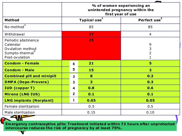 1. Name above items and write one non-contraceptive benefit of each above given methods 2. 30 yrs old female who is on OCP...