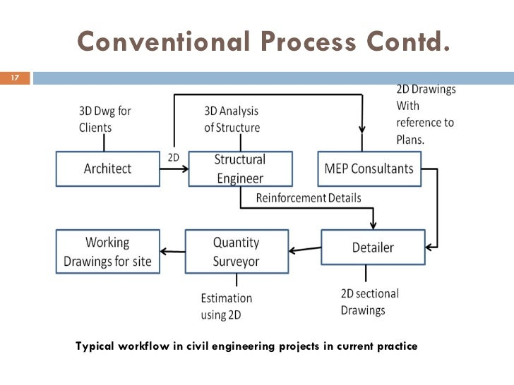 critical review of a building Practical optimization: a gentle introduction john w chinneck, 2016   1 chapter 11: pert for project planning and.