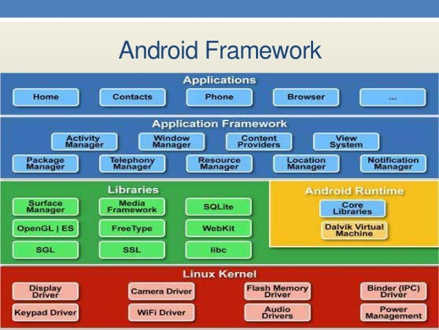 Android Multimedia Player Project Presentation