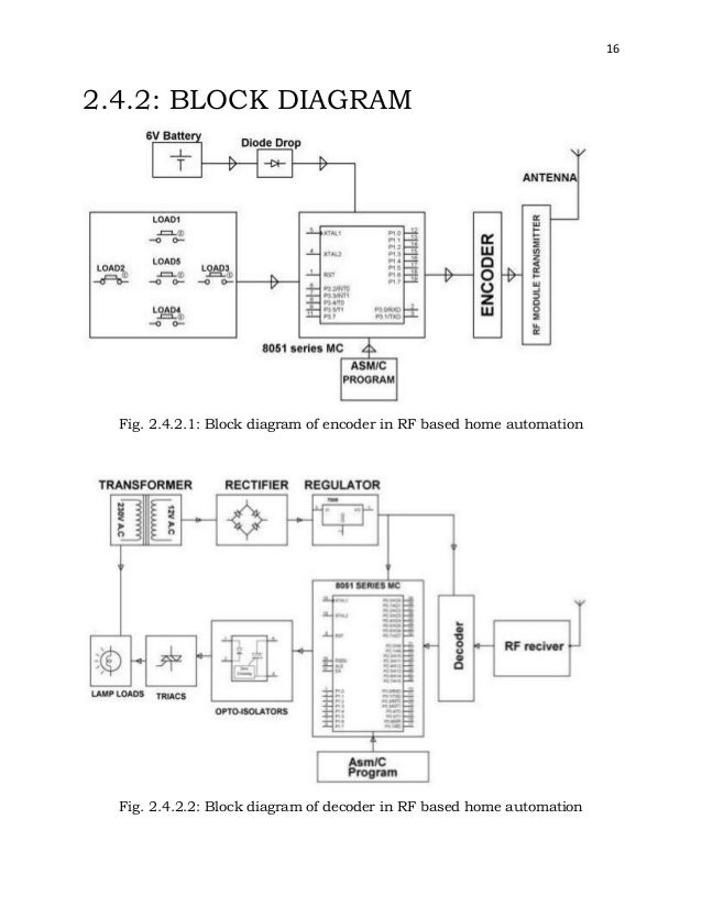 Final year report on remote control of home appliances via