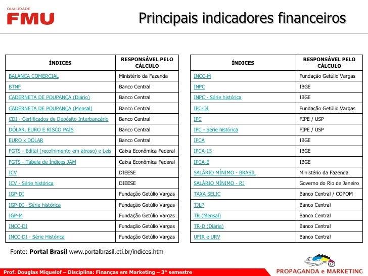 Principais indicadores financeiros Fonte:  Portal Brasil  www.portalbrasil.eti.br/indices.htm Banco Central UFIR e URV  F...